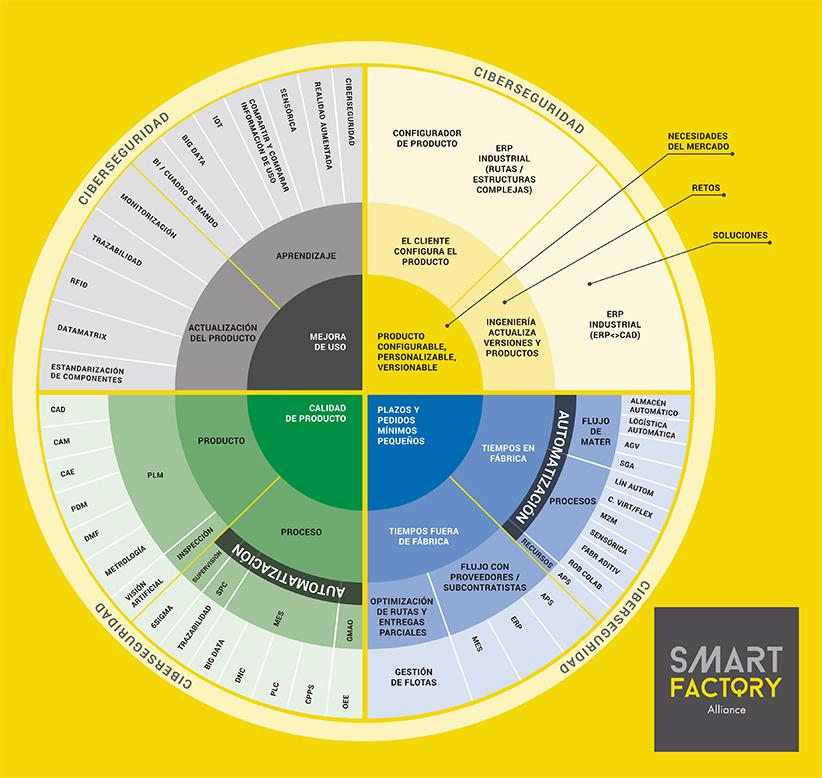 Modelo de Industria 4.0 desarrollado por Smart Factory Alliance